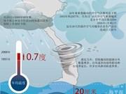 [Infographics]  越南气候变化现状