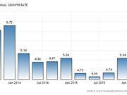 印尼政府坚持5.3%的增长目标