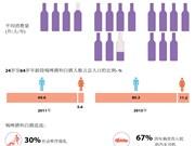 越南白酒啤酒消费量大幅增加