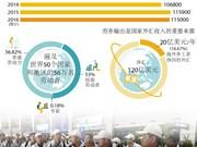 越南出国务工人数逐年增长