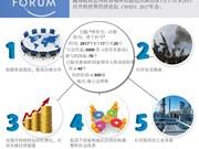 世界经济论坛2017年会五个支柱议题