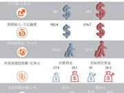 2017年一季度: 越南经济释放积极信号