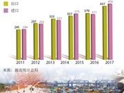 2017年一季度:越南全国贸易逆差19亿美元