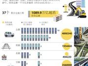 图表新闻:越南重点交通工程项目37个 投资总额1000万亿越盾