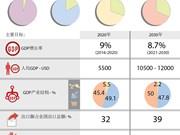 图表新闻:努力把北部地区建设成为越南全国主要经济区