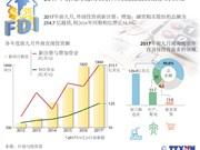 图表新闻:2017年前九月越南吸引外商直接投资最多的领域