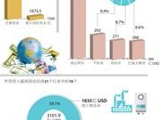 图表新闻:截至2017年9月20日越南吸引外资达3100亿美元