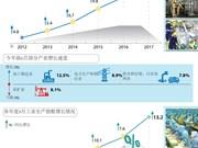 图表新闻:越南各年度前9月工业生产指数