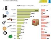 图表新闻:占越南全国出口总额71.73%的10大商品类