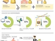 图表新闻:越南农业引资优惠政策简介