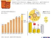 图表新闻:2017年越南木材出口或达80亿美元
