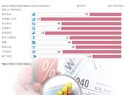 图表新闻:越南营商环境排名再升14名