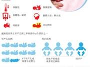 图表新闻:越南早产儿死亡率处于较高水平