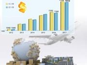 图表新闻:2017年前11月越南贸易顺差28亿美元