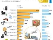 图表新闻:越南出口商品十大排名