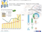 图表新闻:2017年越南吸引外资达近360亿美元