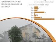 2017年:  越南自然灾害造成的死亡 或失踪人数为八年来最多