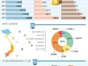 图表新闻:2017年越南新登记企业和注册资本均创历史新高