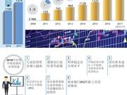 图表新闻:2018年越南证券市场将持续发展