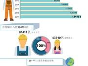 图表新闻:越南连续第四年劳务输出人数达10万多人