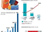 图表新闻: 2018年1月越南接待国际游客143万人次