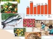 图表新闻:2018年前2月越南农林水产品出口总额约达61亿美元