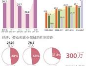图表新闻:越南在性别平等领域取得巨大成就