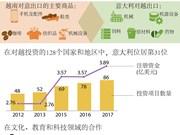 图表新闻:越南与意大利经济和文化关系简介