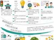图表新闻:越南为GMS各国的发展与繁荣作出积极贡献