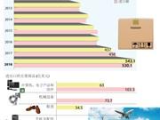 图表新闻:2018年第一季度越南实现贸易顺差13亿美元