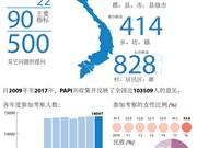 图表新闻:越南省级公共管理和行政效益指数简介