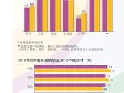 图表新闻:越南是地区增长最快的三个经济体之一