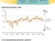 图表新闻:2018年3月越南制造业采购经理人指数略增