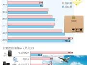 图表新闻:2018年前4月越南实现贸易顺差33.9亿美元