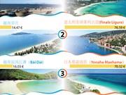 图表新闻:越南海滩跻身世界最便宜的海滩名单