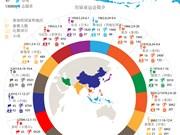 图表新闻:2018年亚运会参赛人数创新高