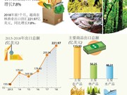 图表新闻:2018年前7月越南农林渔业出口同比增长7.8%