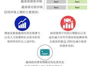 图表新闻:穆迪将越南信用评级 从B1提升至Ba3