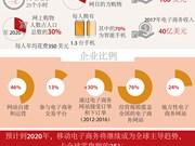 图表新闻:2018年——越南电子商务的黄金时代