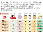 图表新闻:越南体育代表团在历届亚运会的成绩