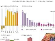图表新闻:73年来越南经济社会发展取得的主要成就