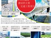图表新闻:日本在越南建设的主要交通工程项目