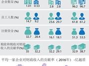 图表新闻:越南企业为经济作出的贡献