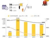 越南日均23人死于交通事故