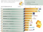 越南国家品牌价值:扭转败局