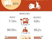 越南城市基础设施滞后于城市经济发展