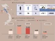 越南中部强降雨致10万余间民房被淹没