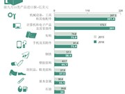 2016年前九月越南10种主要进口商品
