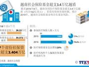越南社会保险基金超支3.4万亿越盾
