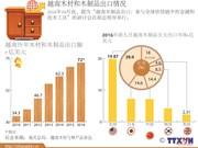 越南木材和木制品出口情况